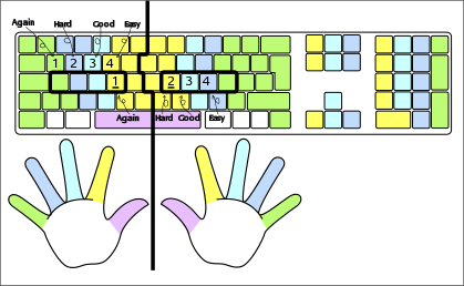 Sketch of a keyboard and hands. Some keys are marked as described in the text.