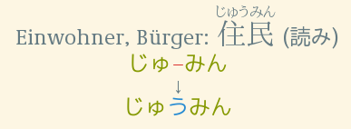 Three lines of Text: 1: Einwohner, Bürger: 住民 じゅうみん 読み 2: じゅ-みん (kana in green, the dash in red) 3: じゅうみん (theじゅ and みん in green, う in blue)